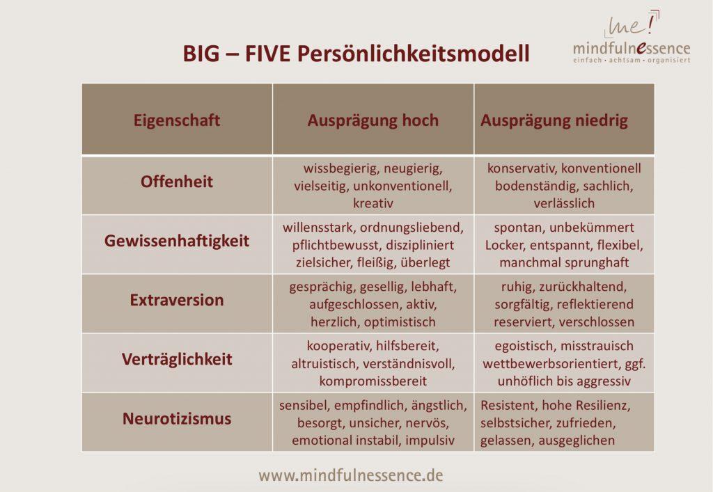 Big Five Persönlichkeitsmodell Übersicht