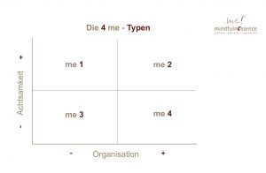 Matrix 4 me-Typen